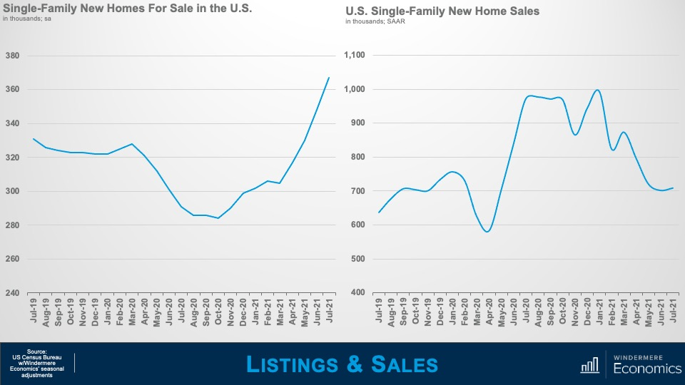 """Two line graphs, titled """"Single-Family New Homes For Sale in the U.S."""" and """"U.S. Single-Family New Home Sales."""" The """"New Homes For Sale"""" line graph shows the number of homes in thousands on the y-axis, from 240 to 380 and months on the x-axis from July 2019 to July 2021. In July 2019 there were roughly 330,000 new homes for sale, while in July 2021 there was a high of over 360,000. The """"New Home Sales"""" line graph shows the number of homes in the thousands on the y-axis from 400 to 1,100, and months on the x-axis, from July 2019 to July 2021. In July 2019, there were around 600,000 new home sales, a low of under 600,000 in April 202, and a high in January 2021 of nearly 1 million."""