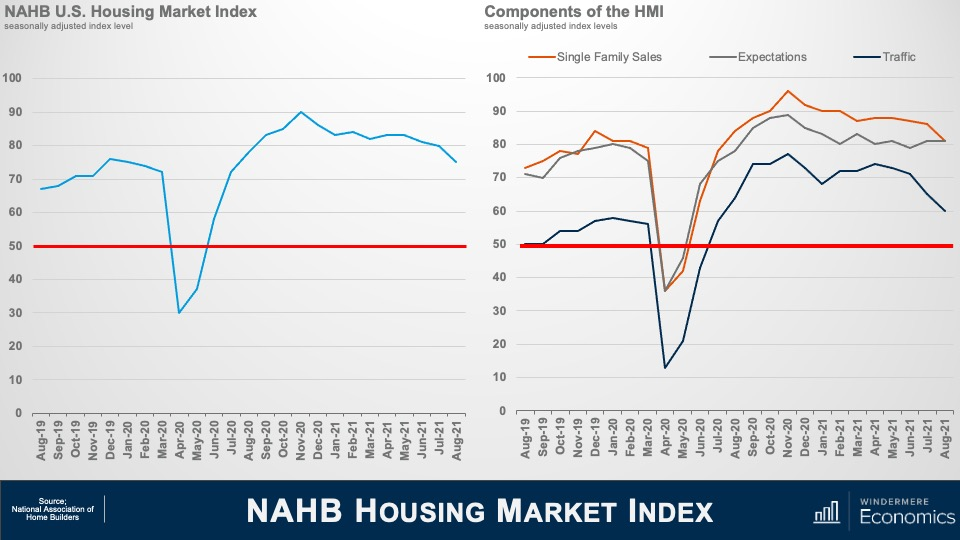 """Two line graphs titled """"NAHB U.S. Housing Market Index"""" ad """"Components of the HMI."""" The housing market index graph shows numbers from 0 to 100 on the y-axis and months from August 2019 to August 2021 on the x-axis. The index was at just below 70 in August 2019, dipped to a low of 30 in April 2020, hit a peak of 90 in November 2020, and was back to roughly 75 in August 2021. The HMI line graph shoows numbers from 0 to 100 on the y-axis and months from August 2019 to August 2021 on the x-axis. There are thrre lines: single family sales in orange, expectations in grey, and traffic in navy blue. All three follow the same shape, though traffic has stayed roughly twenty points below sales and expectations, bottoming out in April 2020 and peaking in November 2020."""