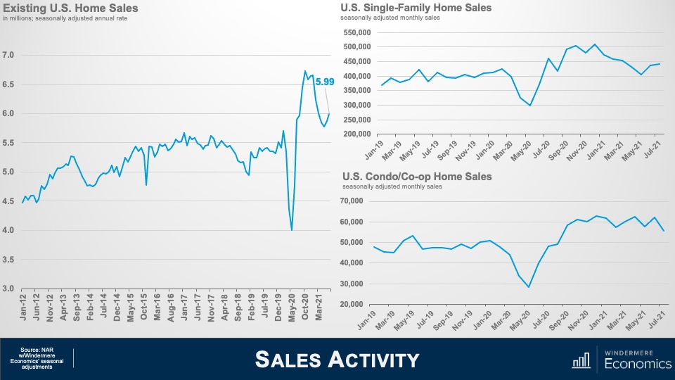 """Three line graphs, titled """"Existing U.S. Home Sales,"""" """"U.S. Single-Family Home Sales,"""" and U.S. Condo/Co-op Home Sales."""" The existing sales graph shows the number in millions on the y-axis from 3 to 7 and months on the x-axis from January 2012 to March 2021. Sales were at roughly 4.5 million in January 2012, bottomed out at roughly 4 million in May 2020, and peaked at nearly 6 million in October 2020. The single-family home sales graph shows sales from 200,000 to 550,000 oon the y-axis and months from January 2019 to July 2021 on the y-axis. Sales were at just above 350,000 in January 2019, dipped to 300,000 in May 20-20, and returned to nearly 450,000 in July 2021. The condo / co-op sales remained around 50,000 from January 2019 to January 202, dipped to below 30,000 in May 2020, and rose to roughly 60,000 by September 2020, staying consistent until a slight drop off in July 2021."""