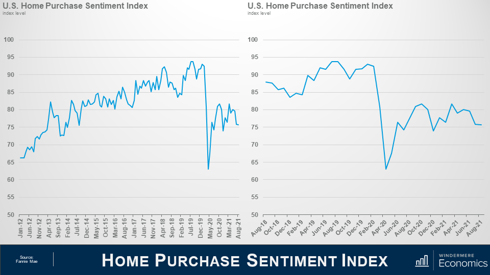 """Two line graphs side by side on a presentation slide titled """"Home Purchase Sentiment"""". On the Left is a graph showing the U.S. Home Purchase Sentiment Index Index Level from January 2021 to August 2021. From January 2021 to July 2019, there's a slow increase from just above 65 to a peak just under 95. In May 2020 however, there's a sharp valley that dips between 60 and 65. On the right shows the last three years where the Pandemic induced drop is more clear. The drop in sentiment index lasted roughly from February 2020 to August 2020, and has held relatively stable ever since, sitting between 75 and 83."""