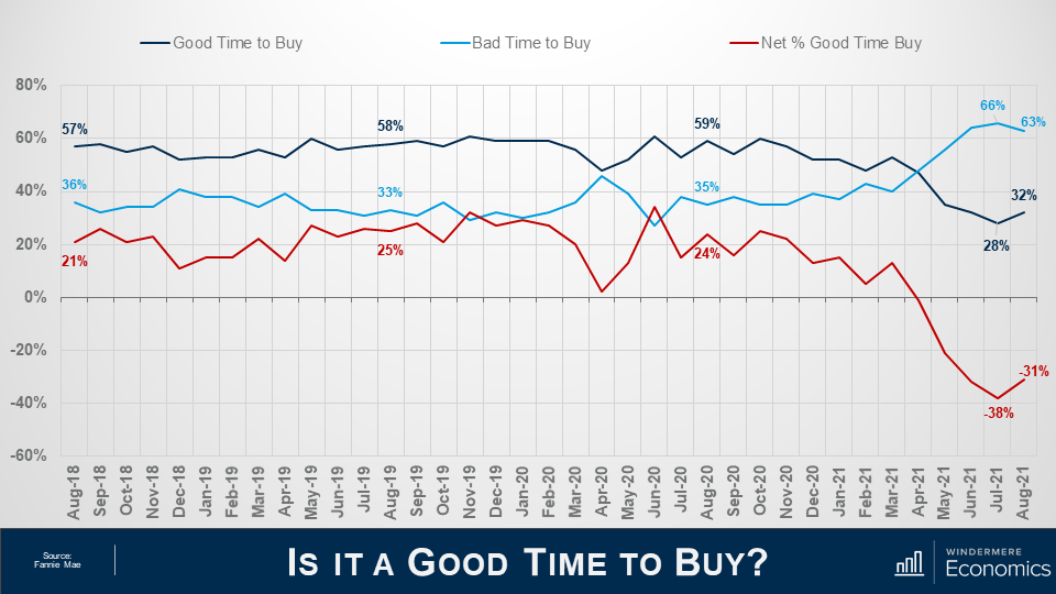 """Three lines on the same graph on a slide titled """"Is it a Good Time to Buy?"""" which shows sentiment compared to those who think it's a good time to buy and those who think it's a bad time to buy. The graph's x axis shows the percentage of respondents and the y axis shows dates from August 2018 to August 2021. The navy line indicates """"Good Time to Buy"""" the light blue indicates bad time to buy, and the red indicates the net percentage good time to buy. The navy line sits above the other two lines for the most part, but it dips below and switches places with the light blue line in April 2021. The net share of those who say it's a good time to buy jumped 7%, which is the first time it's improved in the last four months."""