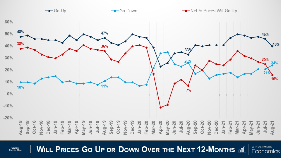 """Three lines on the ame grah to compare different sentiments about whether home prices will go up in the next 12 months. The slide is titled """"Will Prices Go Up or Down Over the Next 12-Months"""" and the x-axis shows the percentage of respondents from -20% to 60%, and the y-axis shows the dates from August 2018 to August 2021. The navy lineindicates the respondents who thinkprices will go up, the light blue line shows the respondents who think prices will go down, and the red line shows the net percentage difference. In August 2021 net share of Americans who say home prices will go up dropped by 9 points – from 25%, down to 16%."""
