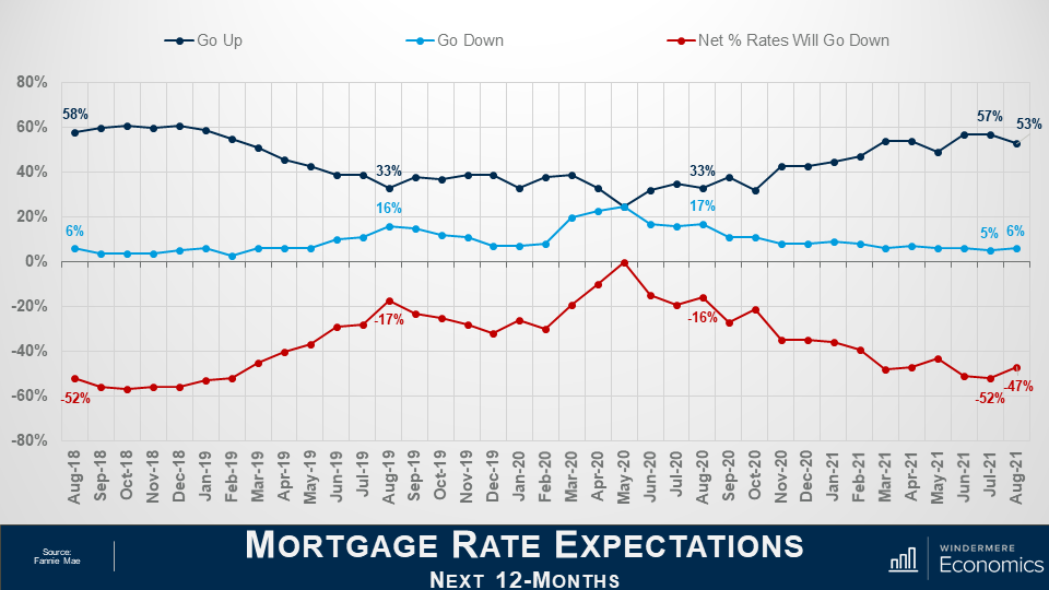 """Three lines on the same graph comparing the different expectations of people considering the mortgages rates of the next 12 months. The slide is titled """"Mortgage Rate Expectations for the Next 12-Months"""" and the graph's x-axis goes from -80% to 80% and the y axis shows dates from August 2018 to August 2021. The navy line indicates respondents who think mortgage rates will go up, the medium blue line shows those who think mortgage rates will go down, and the red lines shows the net percentage rates will go down. Most people think rates will go up. The net share of Americans who believed that mortgage rates will go down over the next 12 months rose by 5%"""