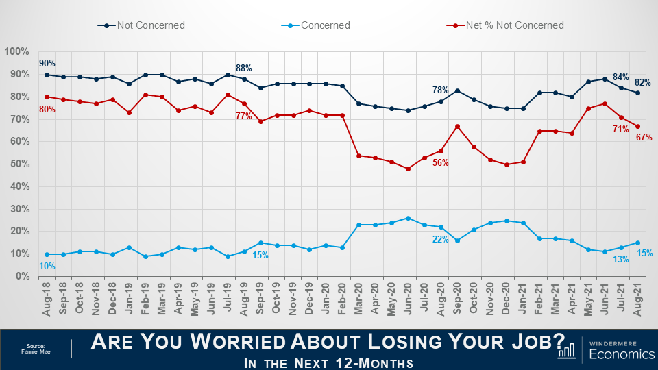 """Titled """"Are you worries about losing your job in the next 12 months"""" three lines on the same grph show the comparison of respondents between Augut 2018 and August 2021. The navy line represents the respondents who are not concerned, the light blueline shows those who are concerned, and the red line shows the net percentage not concerned. The net share of Americans who say they are not concerned about losing their job fell by 4 percentage points month over month, but remains well above the level seen a year ago."""