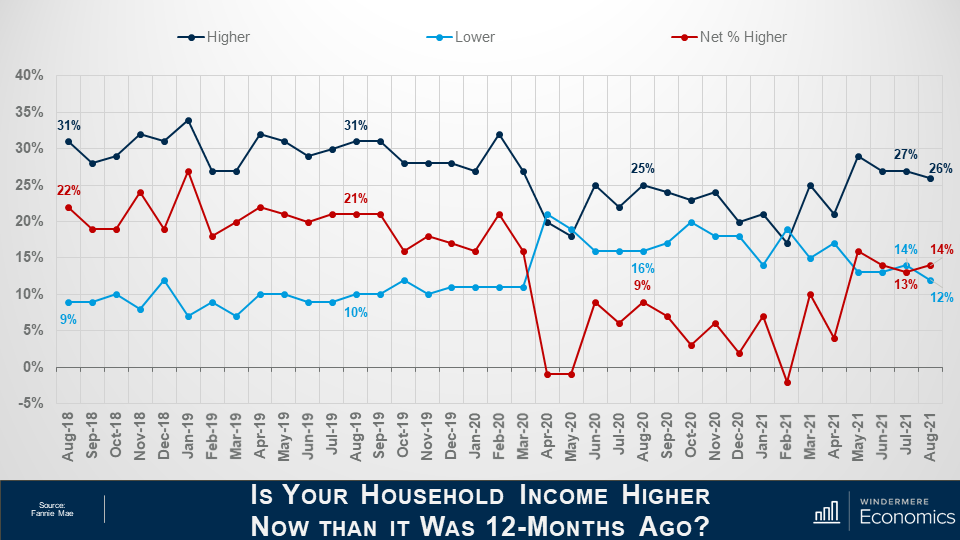 """This slide is titled """"Is your household income higher now than it was 12-months ago?"""" the graph has 3 lines on it comparing different responses from the survey. The x-axis goes from -5% to 40% and the y-axis shows the dates from August 2018 to August 2021. The navy line indicates respondents who reported a higher income, the light blue indicates those with lower income and the red line shoes the net percentage who have higher income. The navy line is mostly the largest portion staying on the top of the graph, but it dips below the light blue line in April 2020, May 2020, and February 2021. The red line say a 1% increase in the last month, but rose from 9% in August 2020 to 14% in August 2021."""